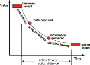 Data latency impact